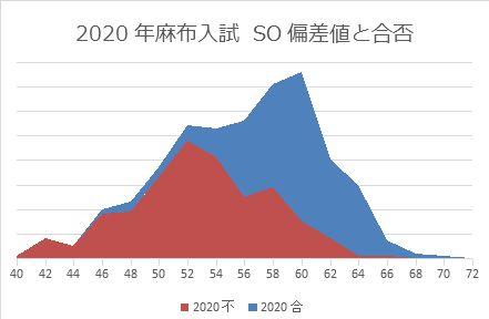 2020年麻布入試の偏差値と合否の関係