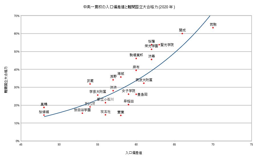 2020年難関国立大合格力と入口偏差値の相関